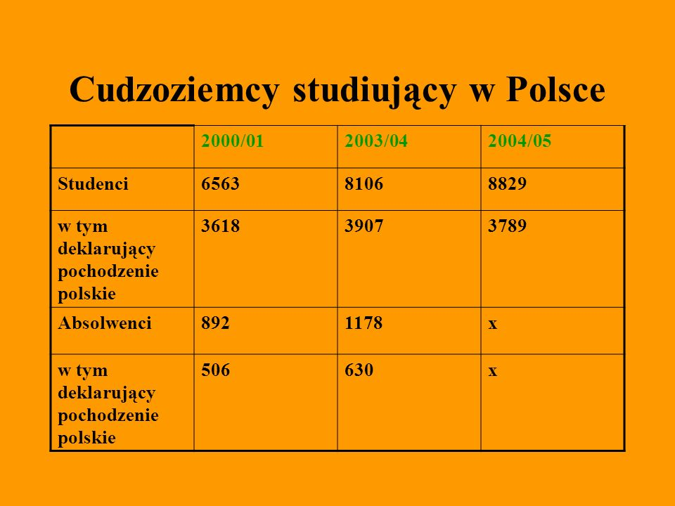 Cudzoziemcy studiujący w Polsce