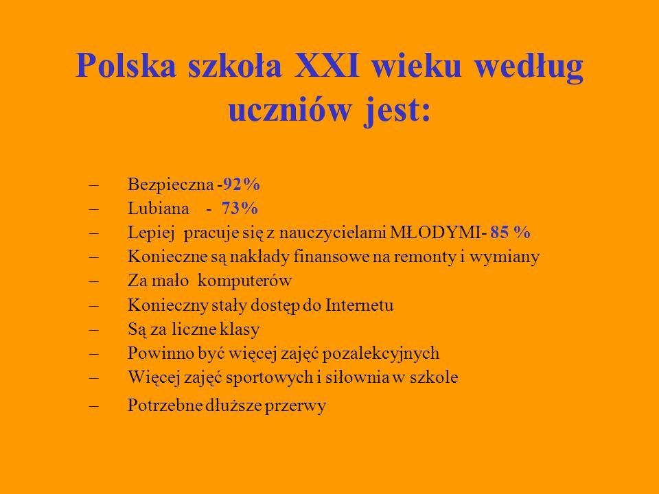 Polska szkoła XXI wieku według uczniów jest: