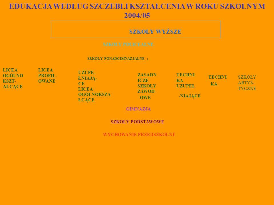 EDUKACJA WEDŁUG SZCZEBLI KSZTAŁCENIA W ROKU SZKOLNYM 2004/05