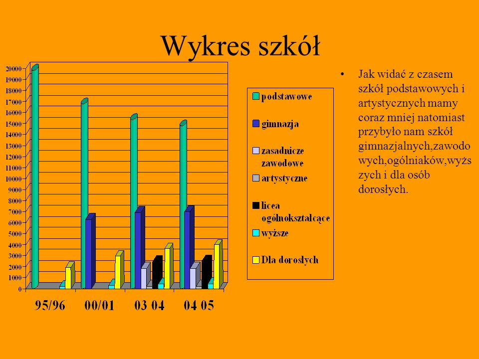 Wykres szkół