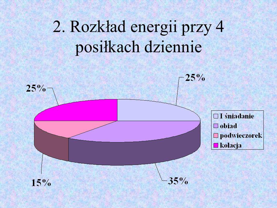 2. Rozkład energii przy 4 posiłkach dziennie