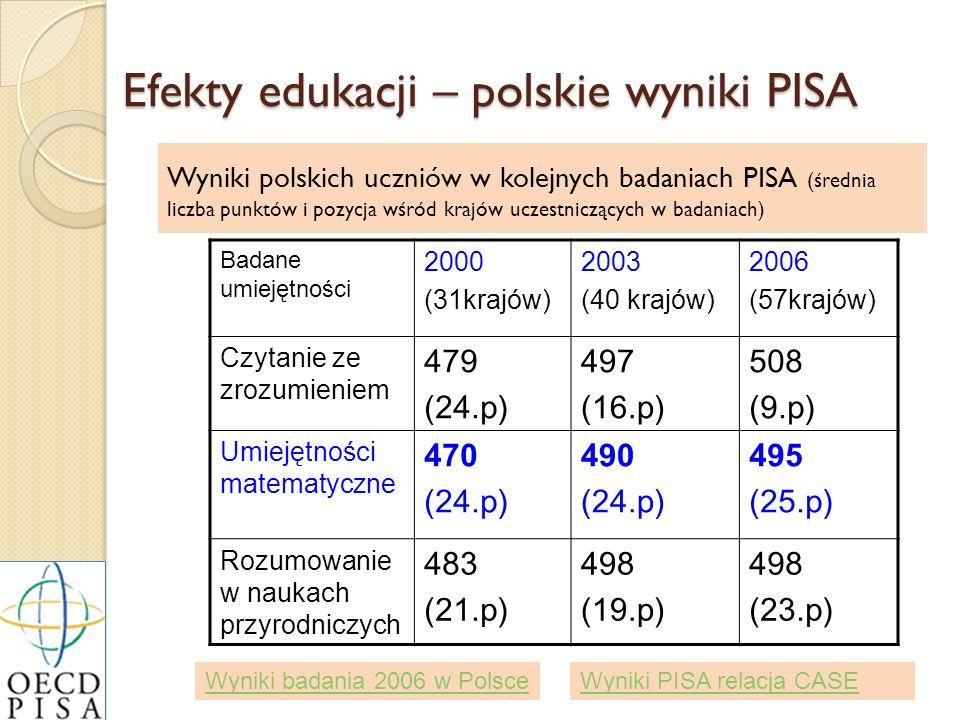Efekty edukacji – polskie wyniki PISA