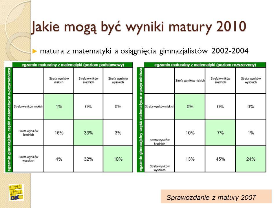 Jakie mogą być wyniki matury 2010