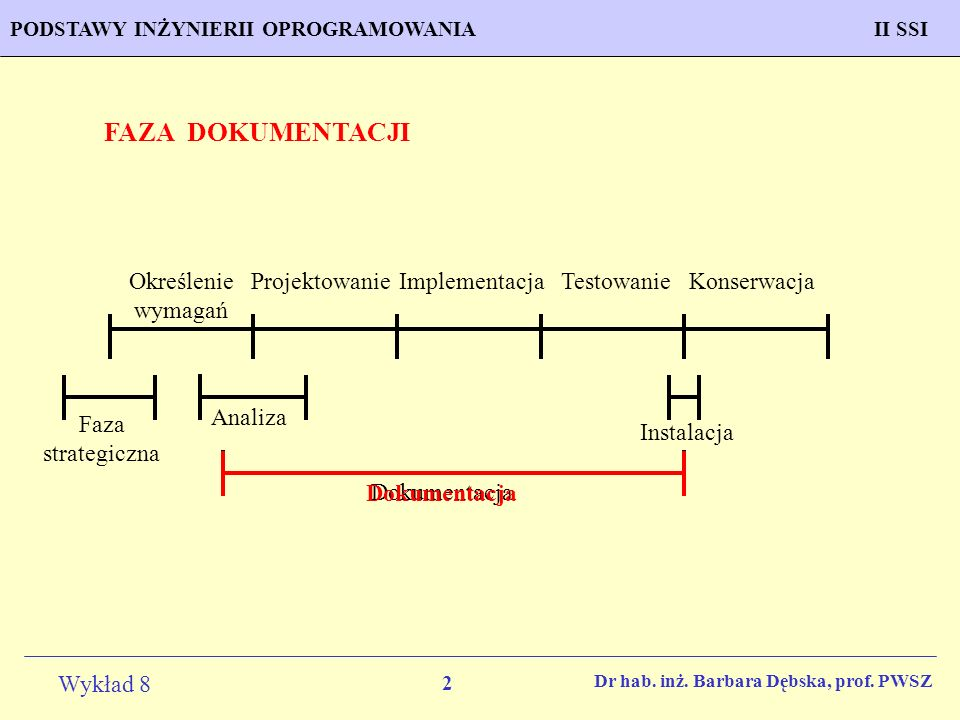 FAZA DOKUMENTACJI Określenie wymagań Projektowanie Implementacja