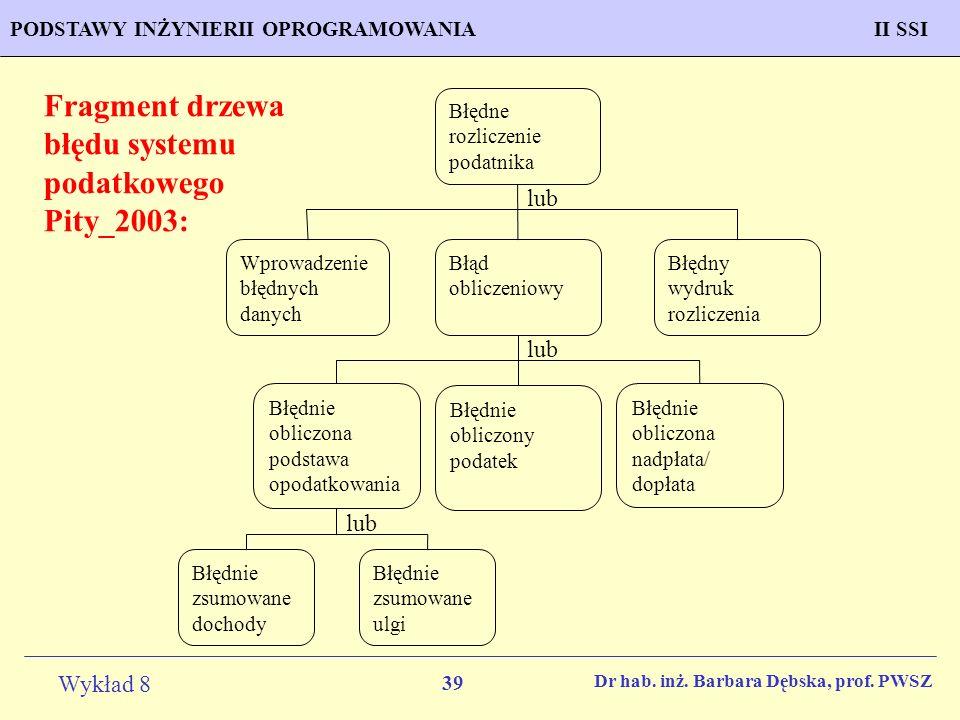 Fragment drzewa błędu systemu podatkowego Pity_2003: