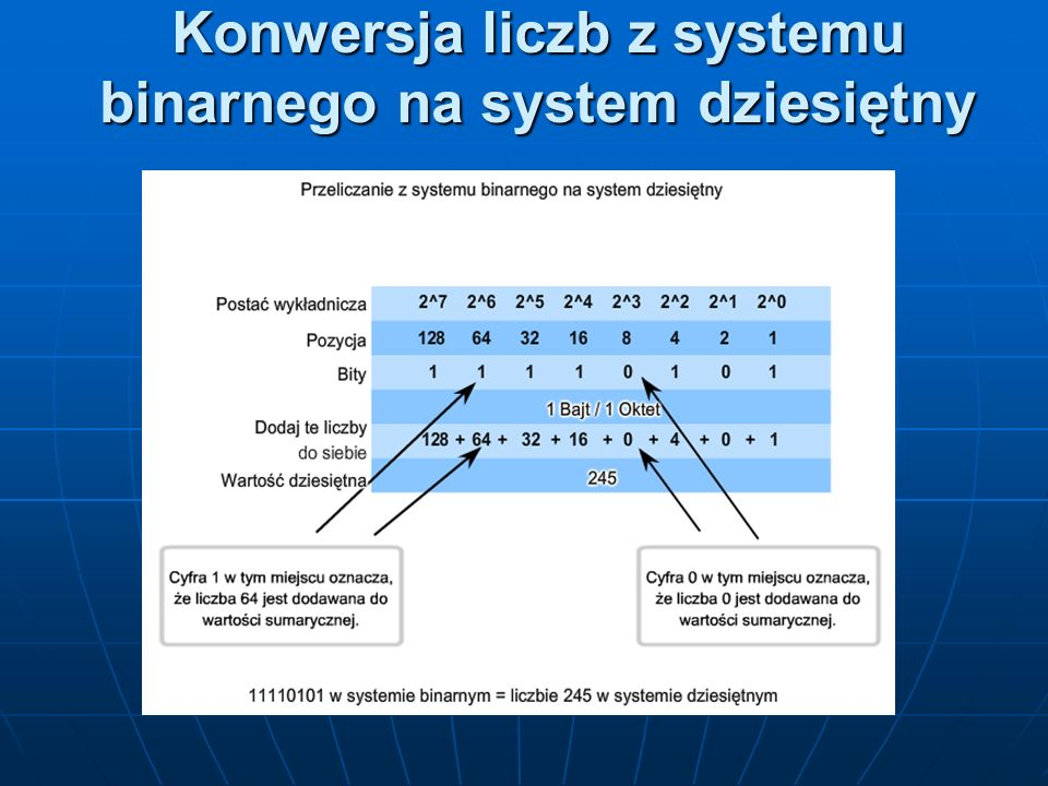 Konwersja liczb z systemu binarnego na system dziesiętny