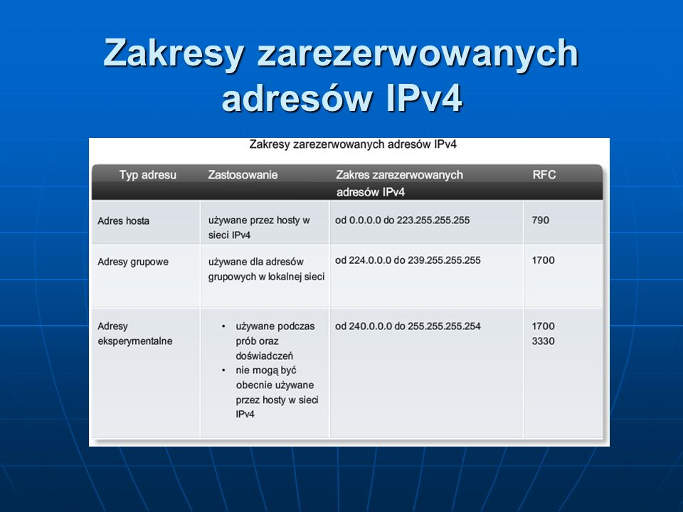 Zakresy zarezerwowanych adresów IPv4
