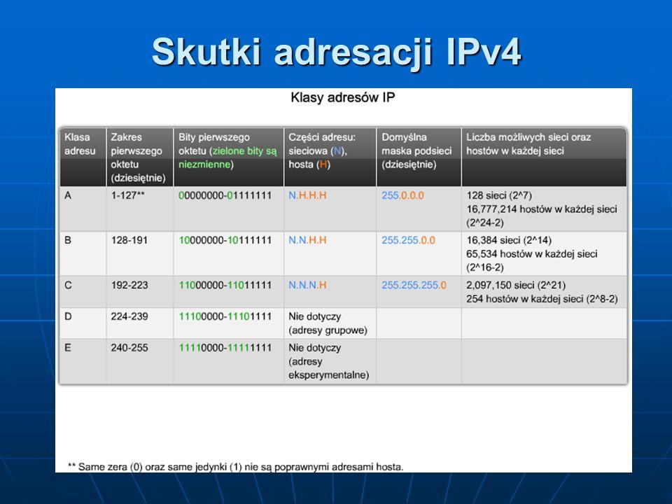 Skutki adresacji IPv4