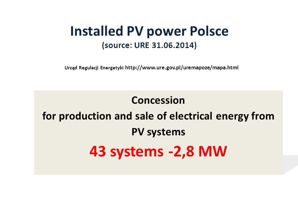 ilość wytwarzanej energii (kWh) ilość energii oddanej do sieci (kWh)