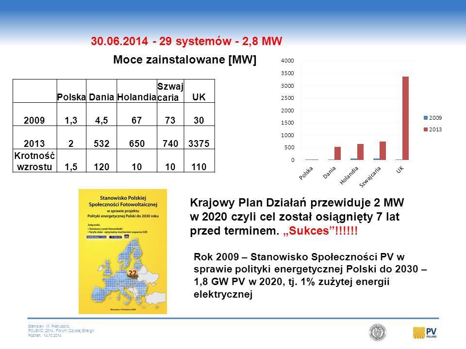 Wielka Brytania 3,375 GW 1,5 GW w 2013, 0,78 GW w 2012