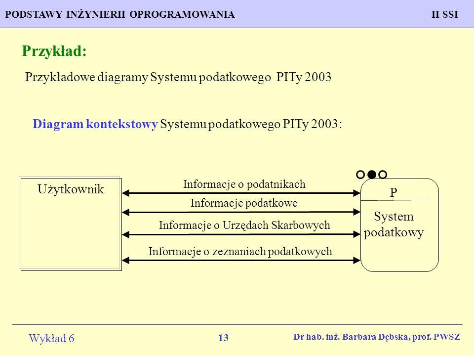 Przykład: Przykładowe diagramy Systemu podatkowego PITy 2003