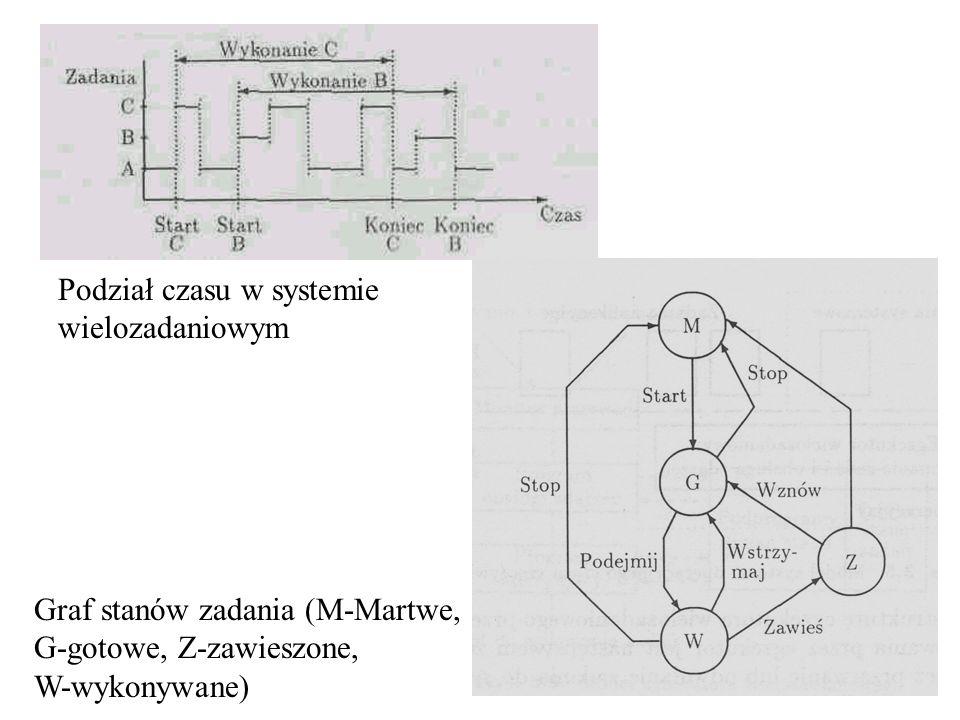 Podział czasu w systemie wielozadaniowym