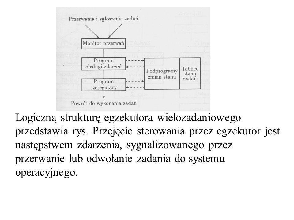 Logiczną strukturę egzekutora wielozadaniowego przedstawia rys