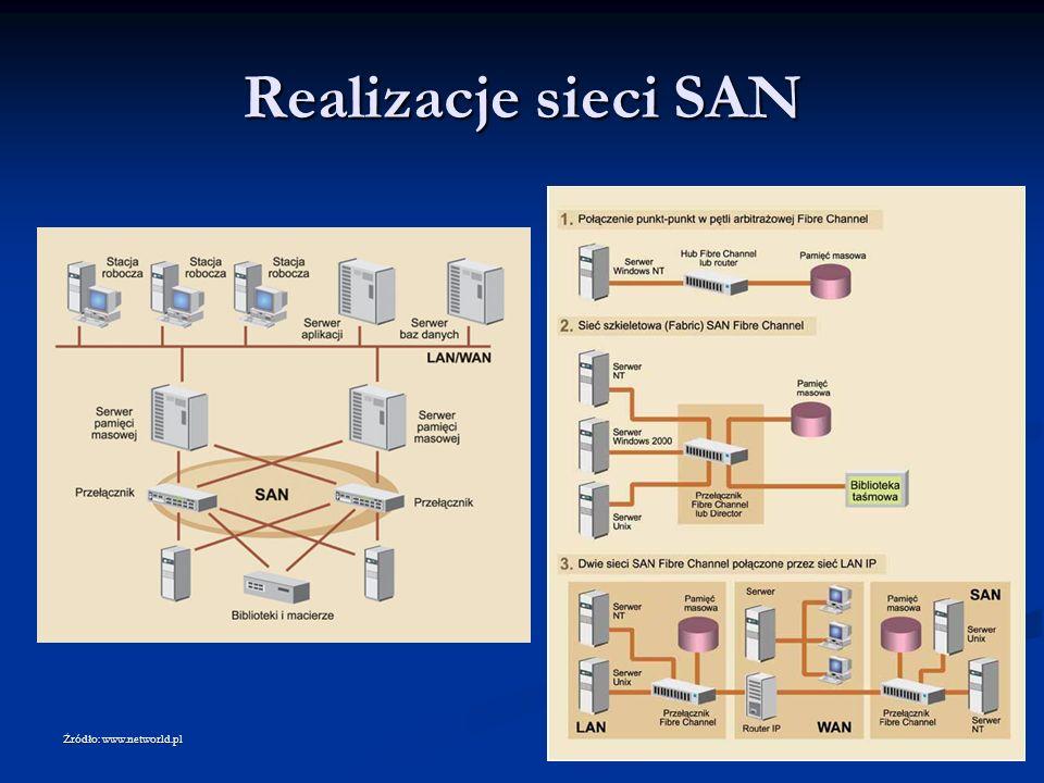 Realizacje sieci SAN Źródło: www.networld.pl