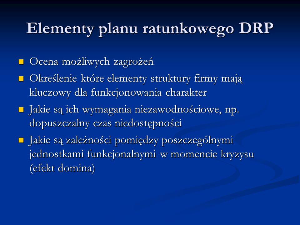 Elementy planu ratunkowego DRP