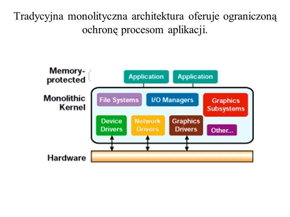 Tradycyjna monolityczna architektura oferuje ograniczoną ochronę procesom aplikacji.