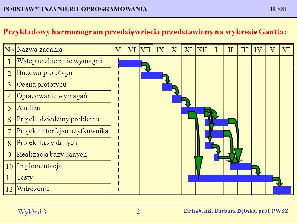 Przykładowy harmonogram przedsięwzięcia przedstawiony na wykresie Gantta: