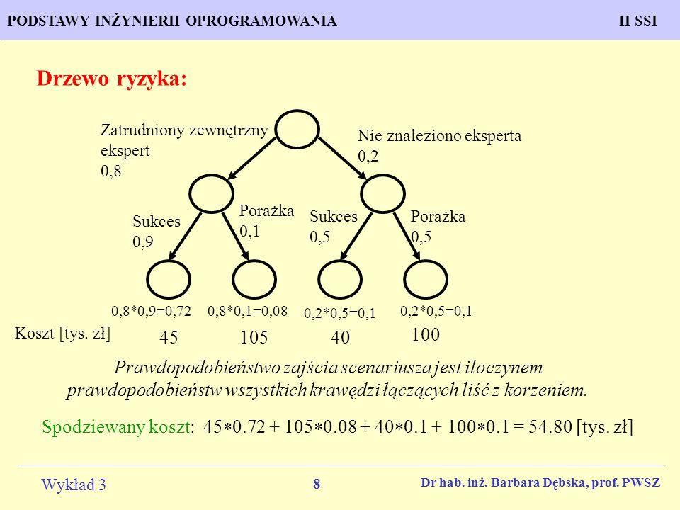 Drzewo ryzyka: Zatrudniony zewnętrzny ekspert 0,8. Nie znaleziono eksperta 0,2. Porażka 0,1. Sukces 0,5.