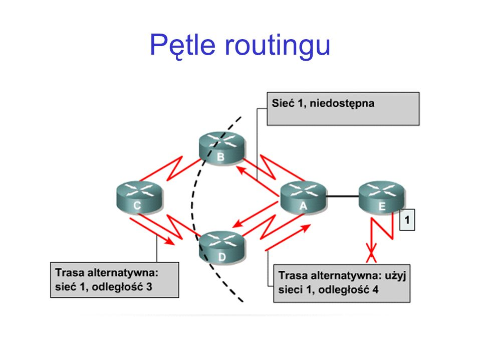 Pętle routingu