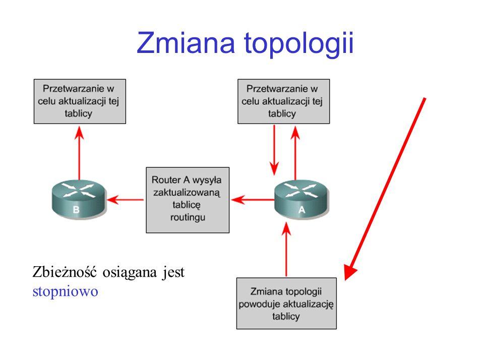 Zmiana topologii Zbieżność osiągana jest stopniowo