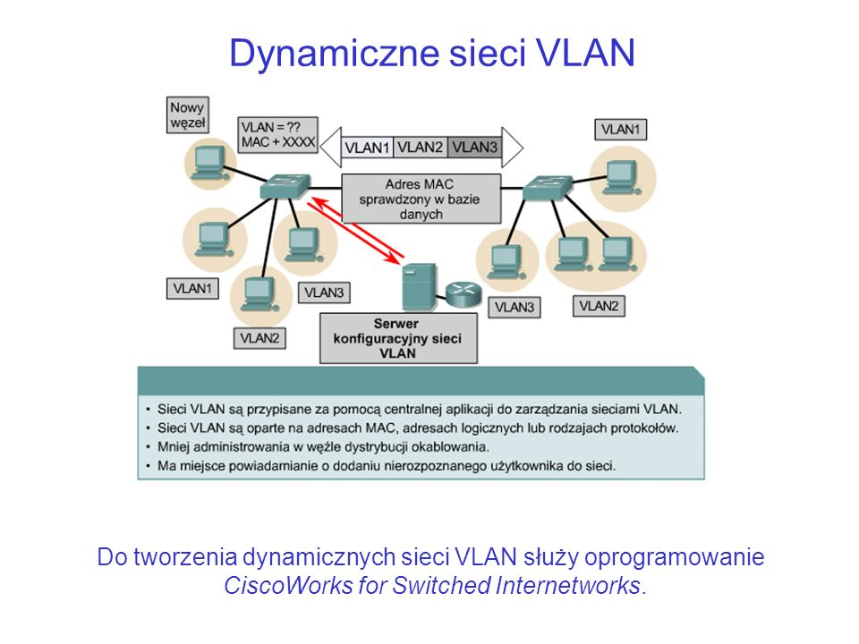 Dynamiczne sieci VLANDo tworzenia dynamicznych sieci VLAN służy oprogramowanie CiscoWorks for Switched Internetworks.