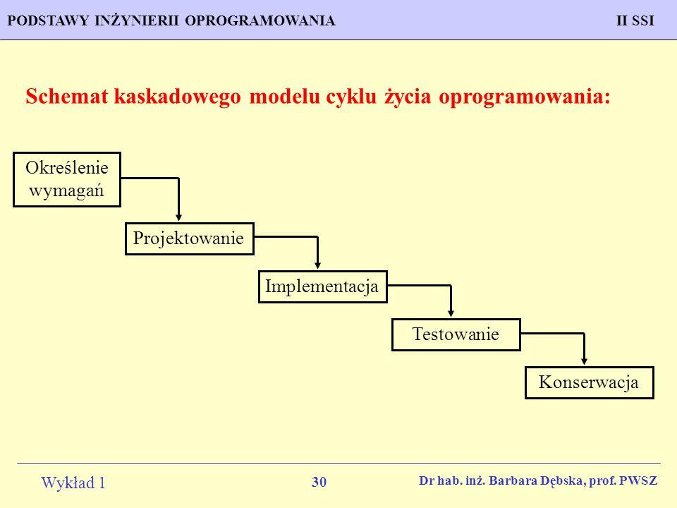 Schemat kaskadowego modelu cyklu życia oprogramowania: