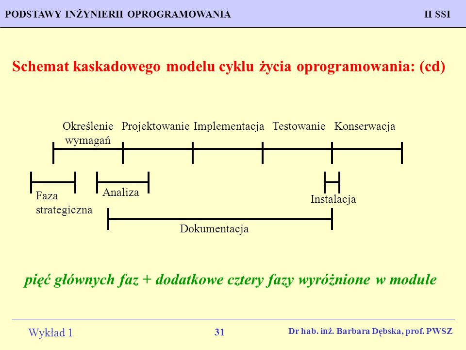 Schemat kaskadowego modelu cyklu życia oprogramowania: (cd)