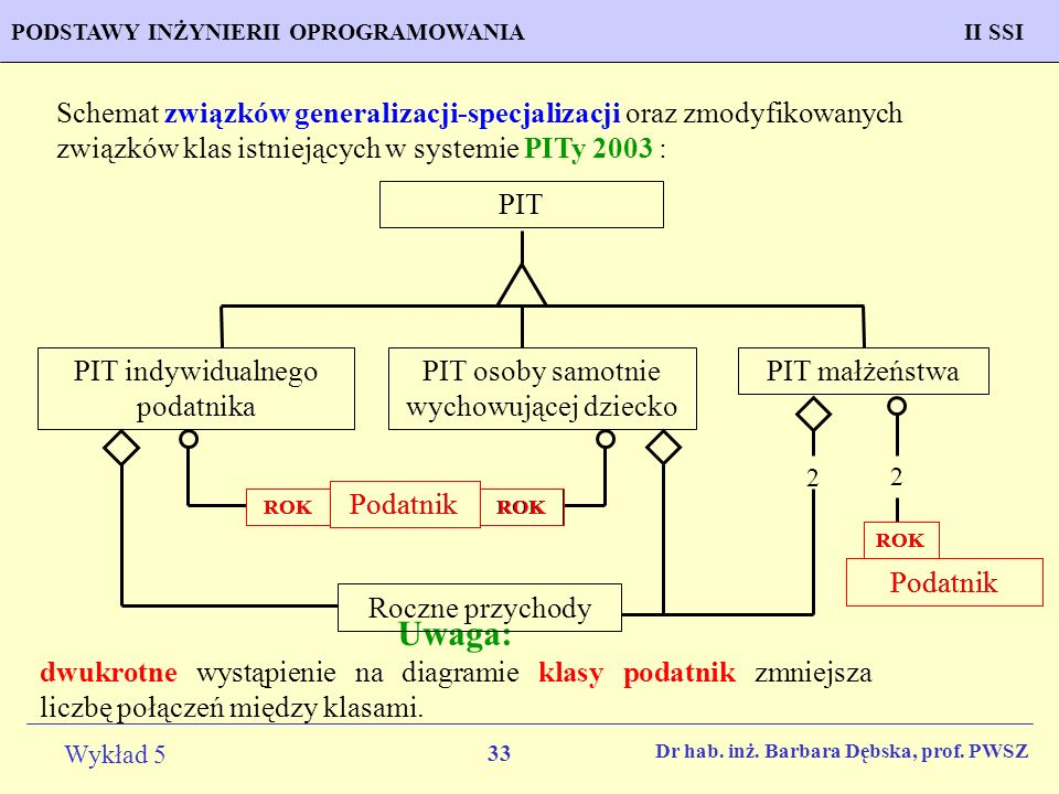 Schemat związków generalizacji-specjalizacji oraz zmodyfikowanych związków klas istniejących w systemie PITy 2003 :