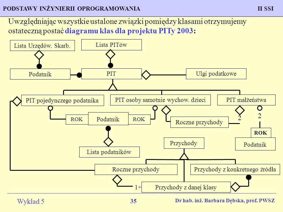 Uwzględniając wszystkie ustalone związki pomiędzy klasami otrzymujemy ostateczną postać diagramu klas dla projektu PITy 2003: