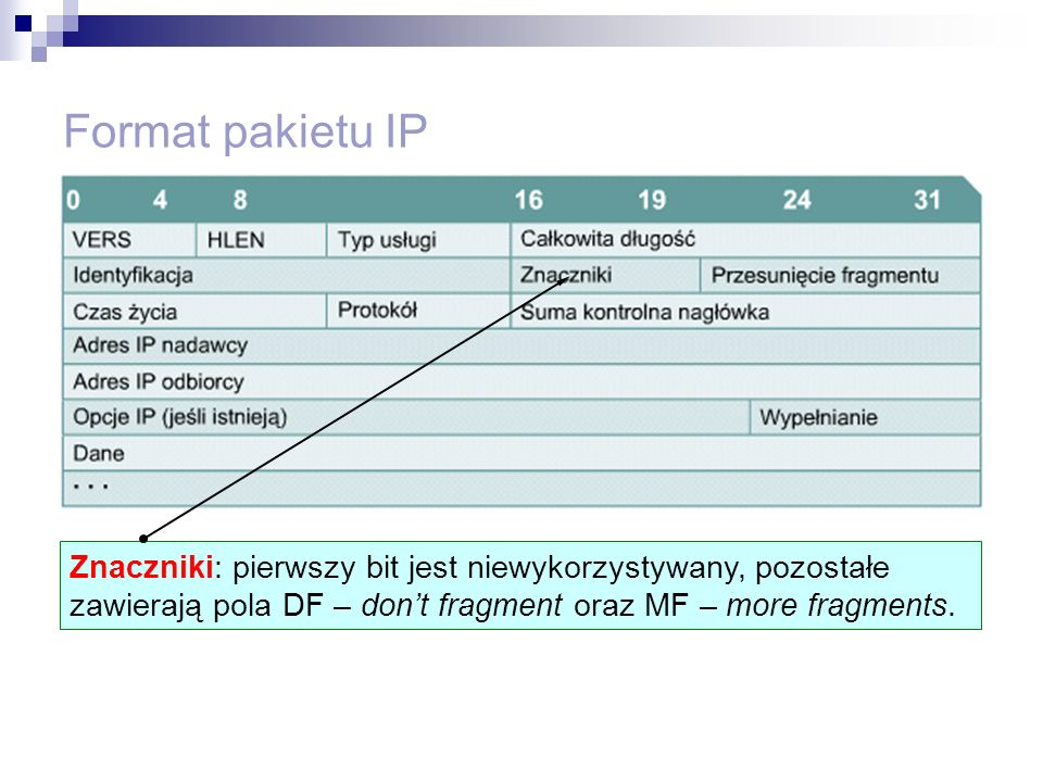 Format pakietu IP Znaczniki: pierwszy bit jest niewykorzystywany, pozostałe zawierają pola DF – don't fragment oraz MF – more fragments.