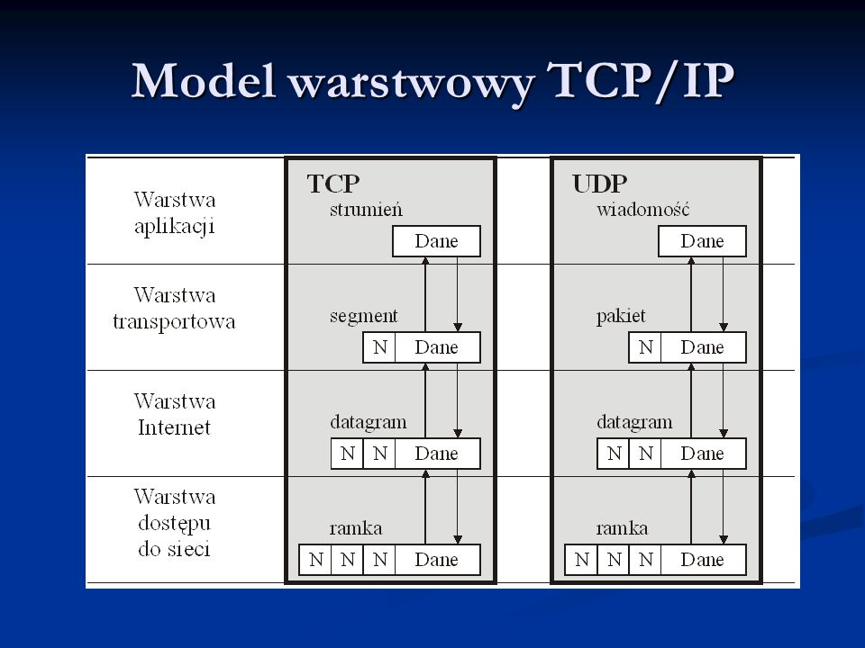 Model warstwowy TCP/IP
