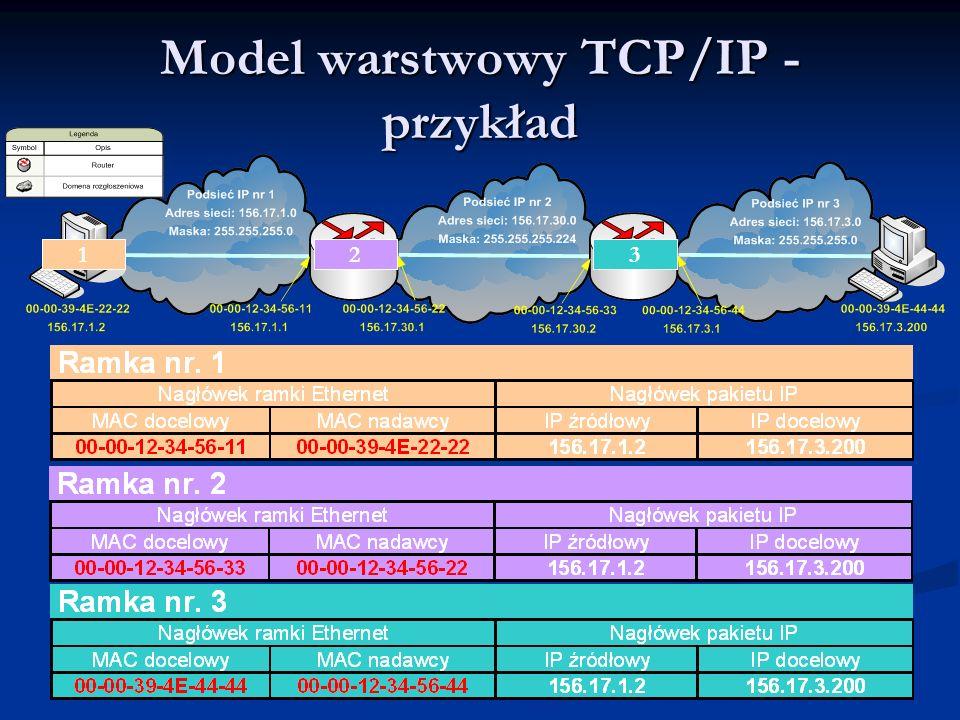 Model warstwowy TCP/IP - przykład