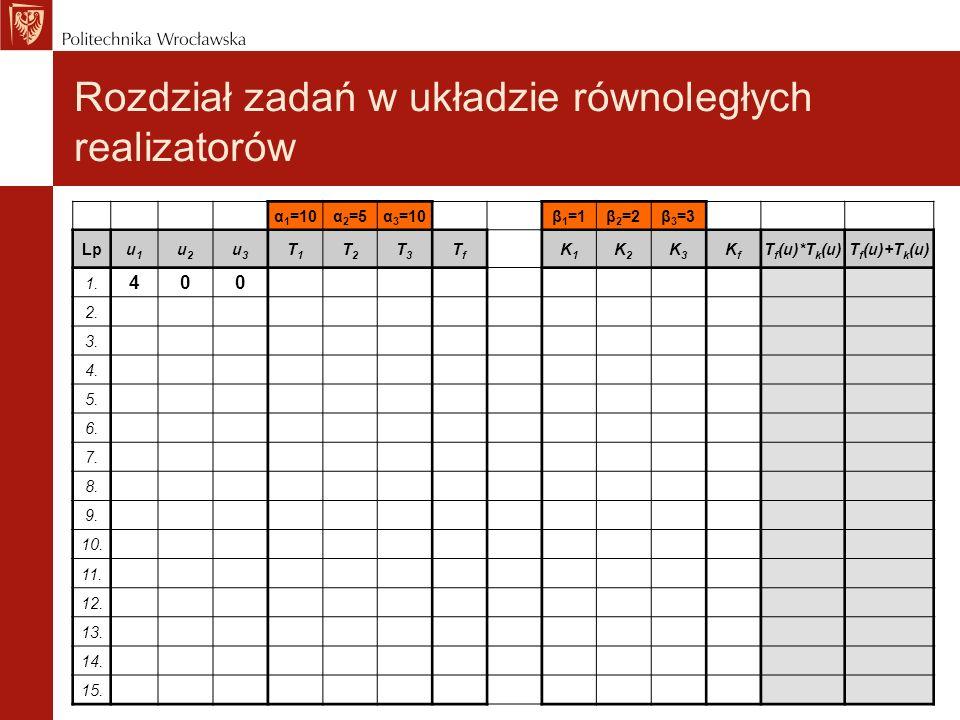 Rozdział zadań w układzie równoległych realizatorów