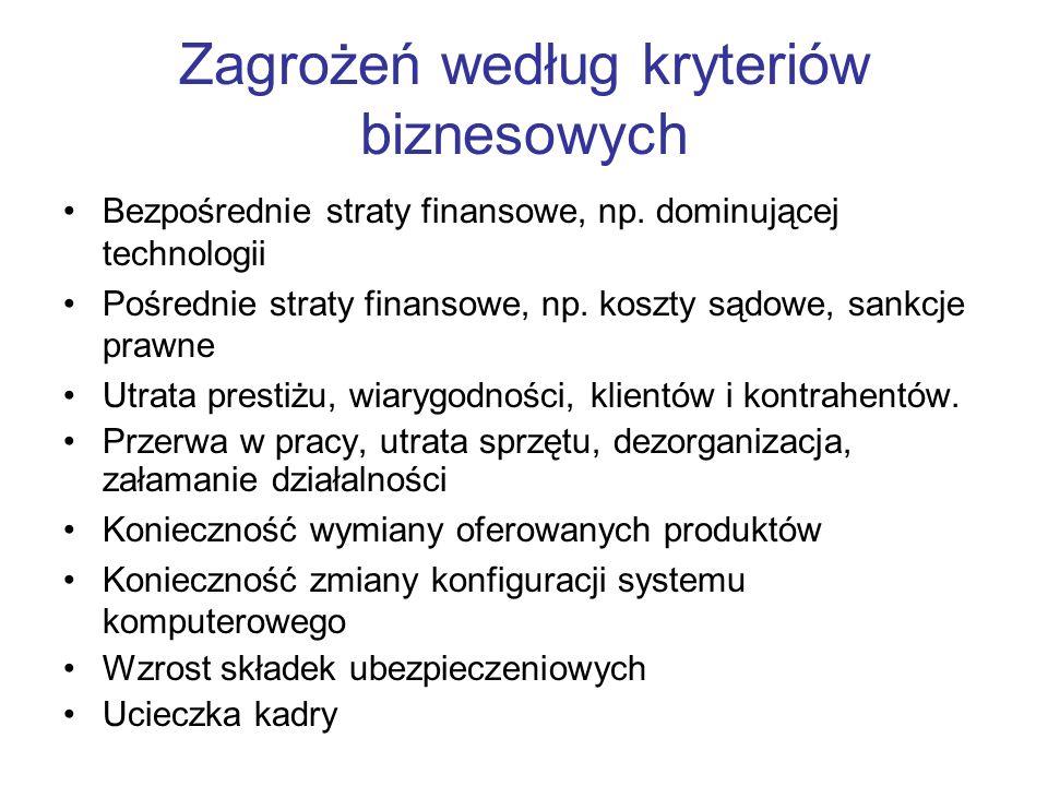 Zagrożeń według kryteriów biznesowych