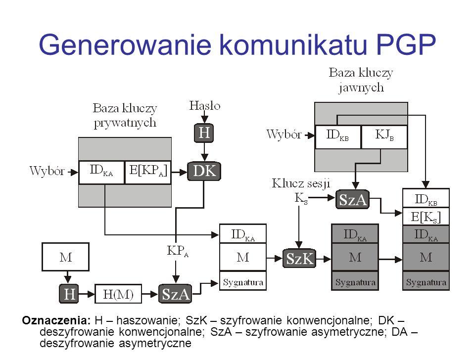 Generowanie komunikatu PGP