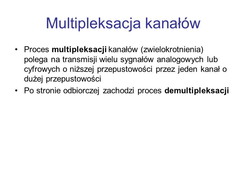 Multipleksacja kanałów