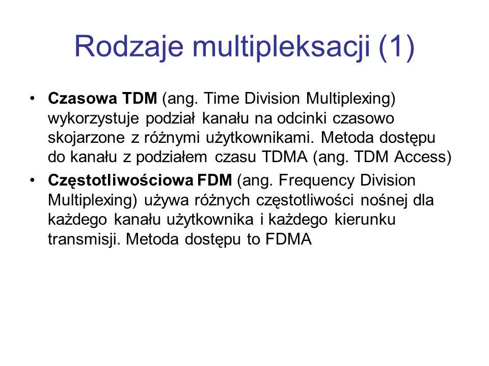 Rodzaje multipleksacji (1)