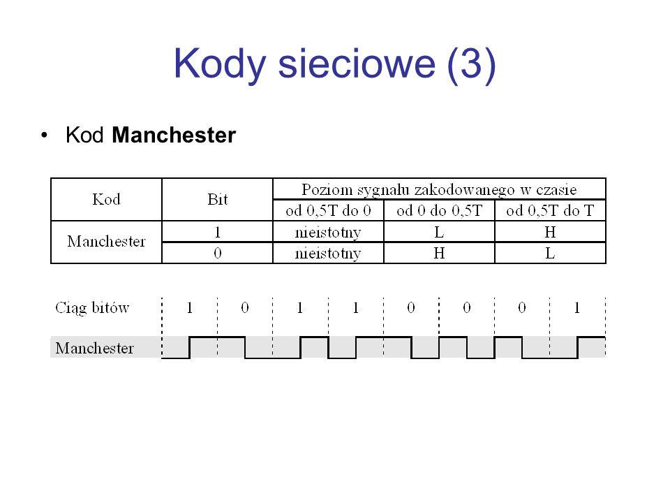 Kody sieciowe (3) Kod Manchester