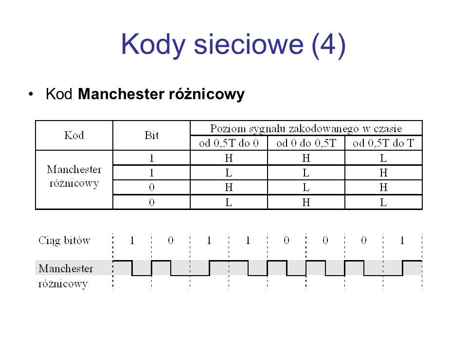 Kody sieciowe (4) Kod Manchester różnicowy