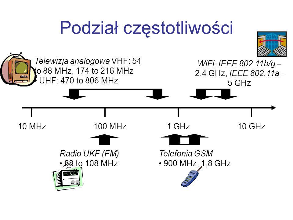 Podział częstotliwości