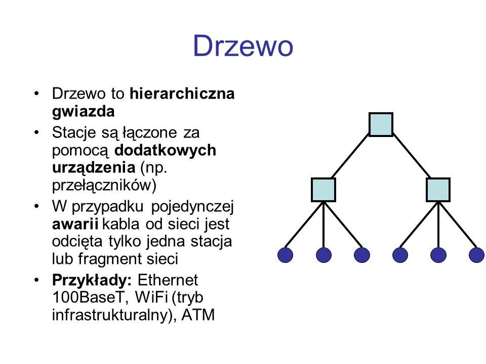 Drzewo Drzewo to hierarchiczna gwiazda