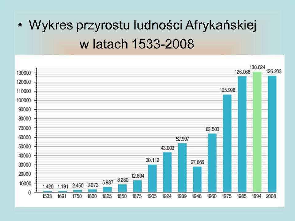 Wykres przyrostu ludności Afrykańskiej