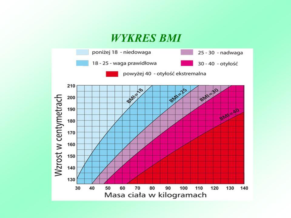 WYKRES BMI