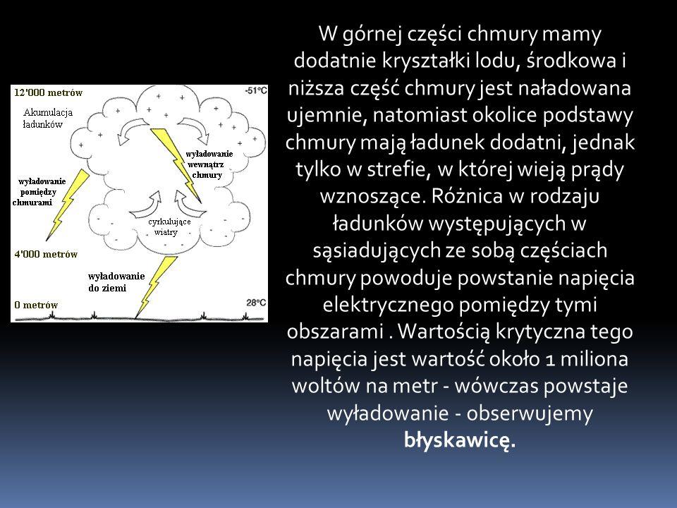 W górnej części chmury mamy dodatnie kryształki lodu, środkowa i niższa część chmury jest naładowana ujemnie, natomiast okolice podstawy chmury mają ładunek dodatni, jednak tylko w strefie, w której wieją prądy wznoszące.