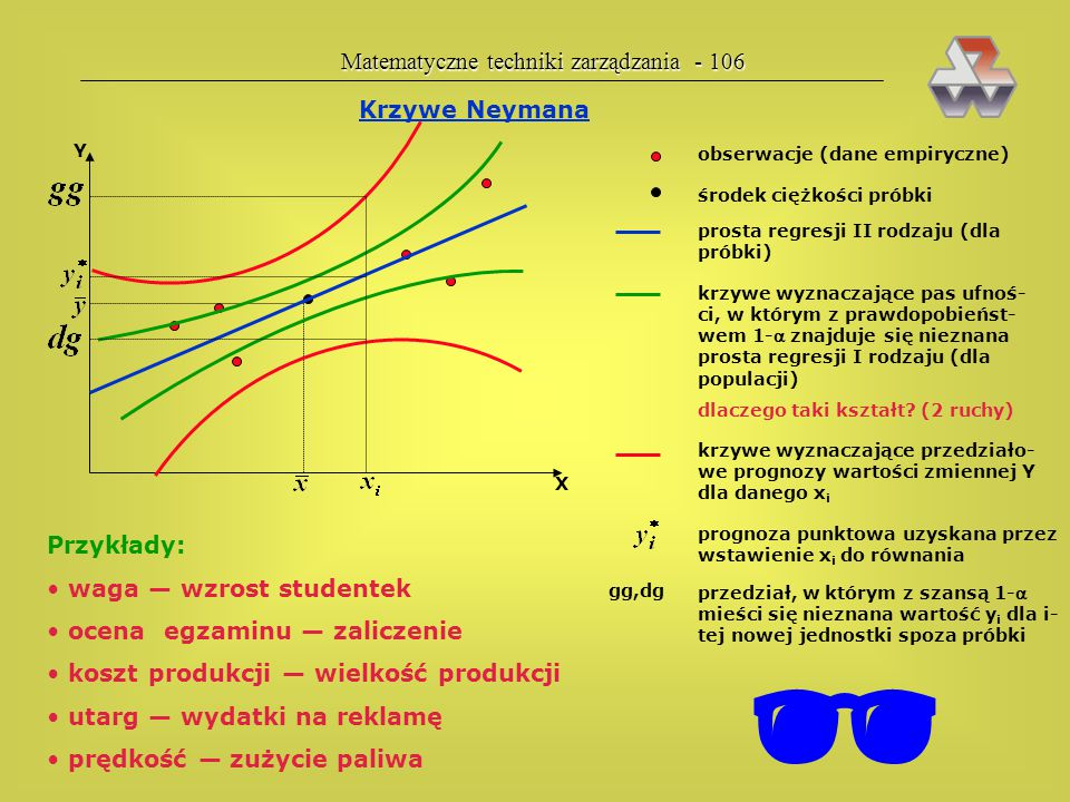  Matematyczne techniki zarządzania - 106 Krzywe Neymana Przykłady: