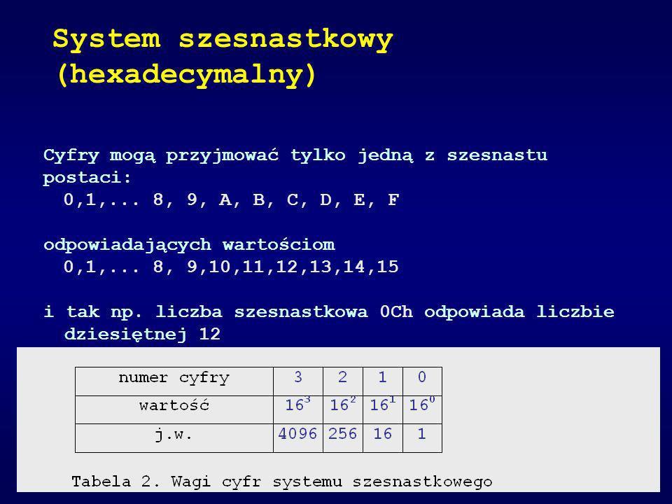 System szesnastkowy (hexadecymalny)