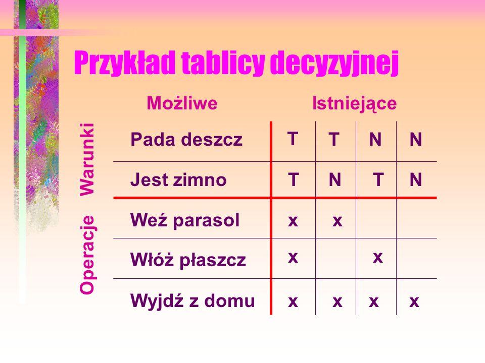 Przykład tablicy decyzyjnej
