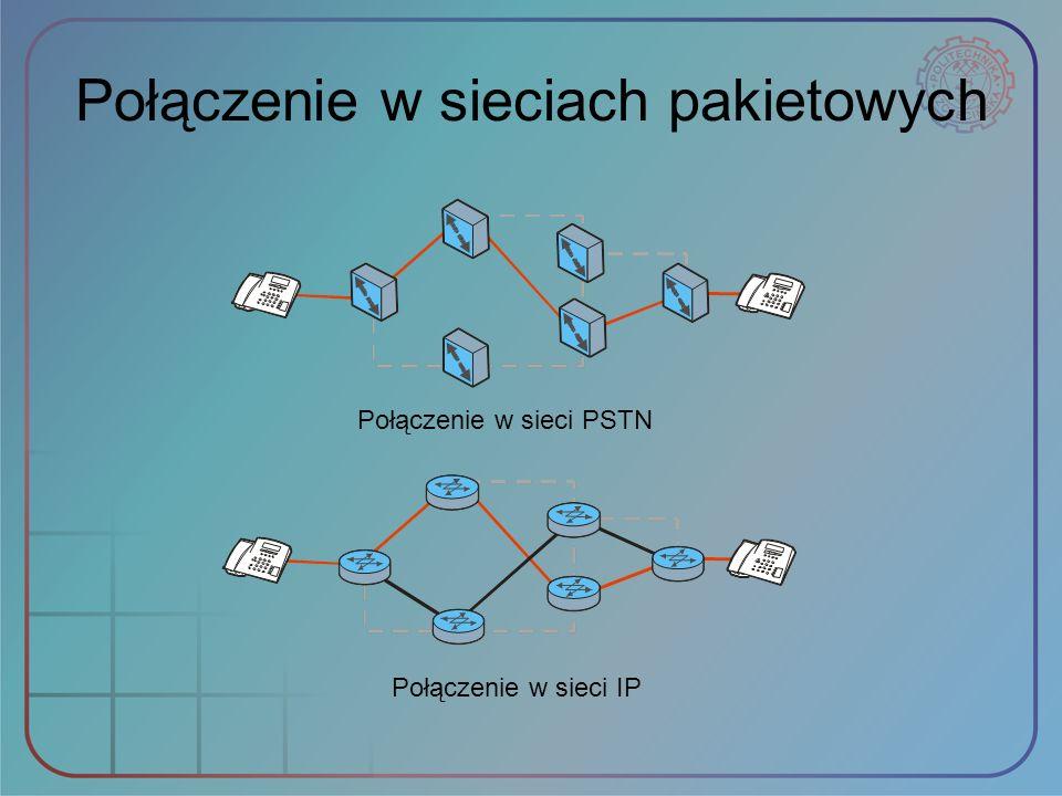 Połączenie w sieciach pakietowych