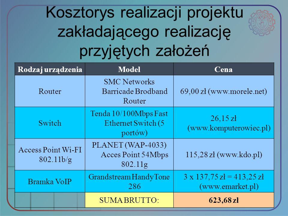 Kosztorys realizacji projektu zakładającego realizację przyjętych założeń