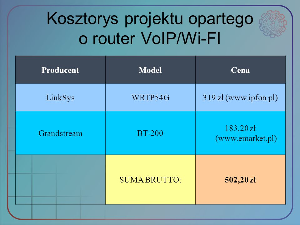 Kosztorys projektu opartego o router VoIP/Wi-FI